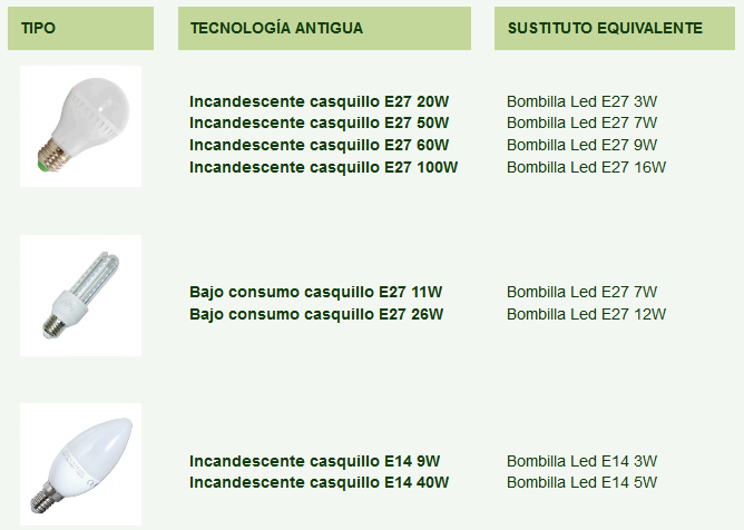 equivalencias led
